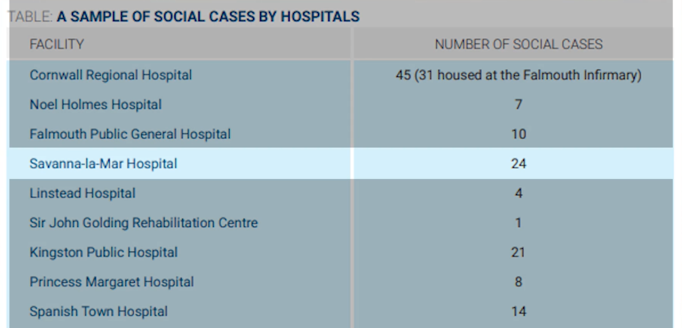 Limited Space And Insufficient Beds At Some Local Hospitals