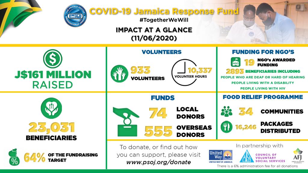 PSOJ COVID-19 Response Fund - JUNE 11