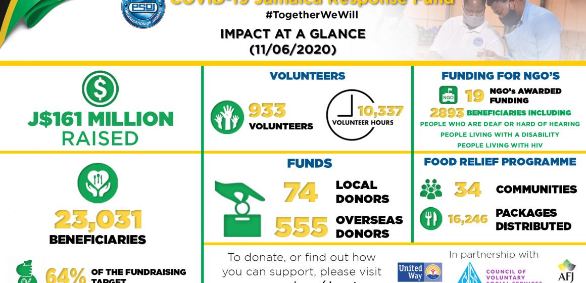 933 Volunteers & 161 Million Raised