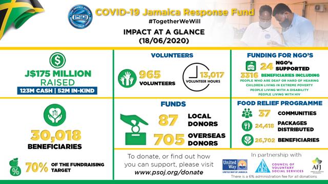 $J175 Million Raise & Over 30,000 Beneficiaries