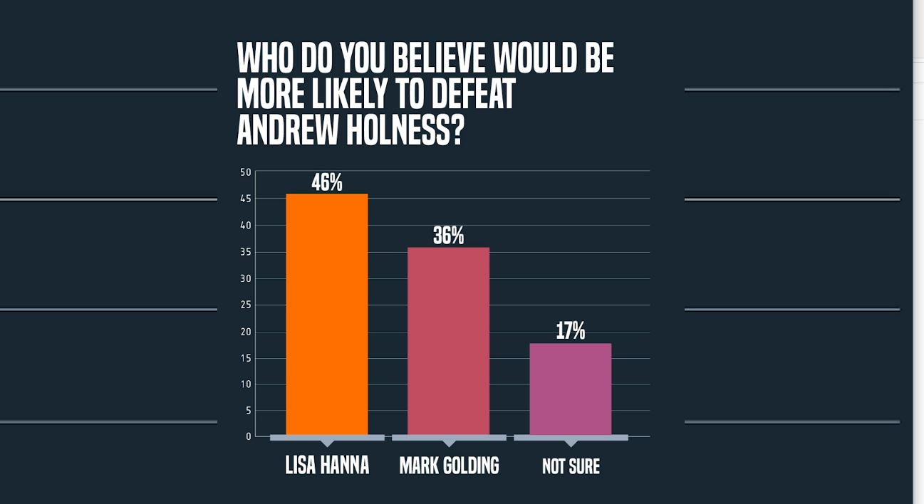 Polls See Hanna More Appealing to the Electorate than Golding